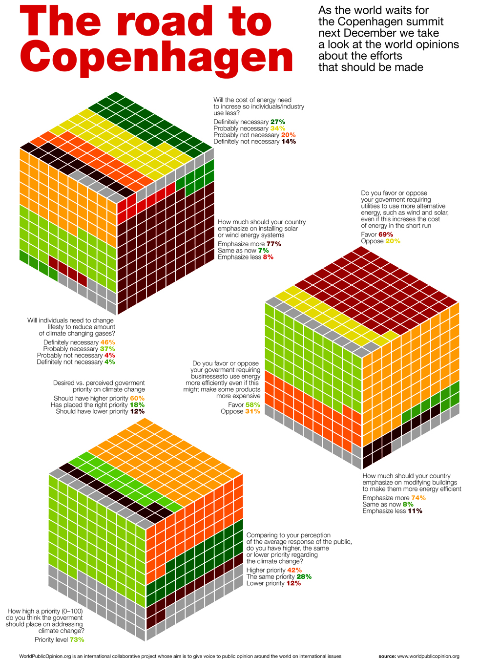 Climate change survey results peltier tech blog iso cub pie chart survey results nvjuhfo Images